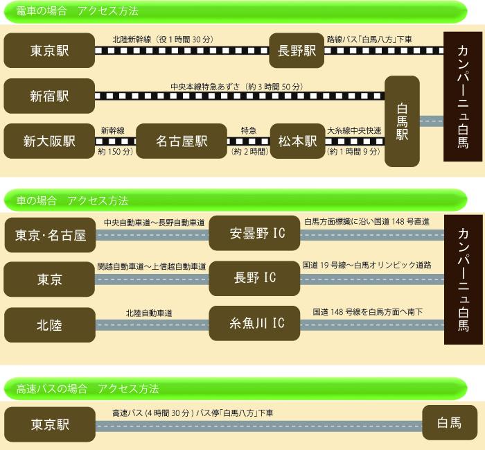 電車、車、高速バスでのアクセス方法